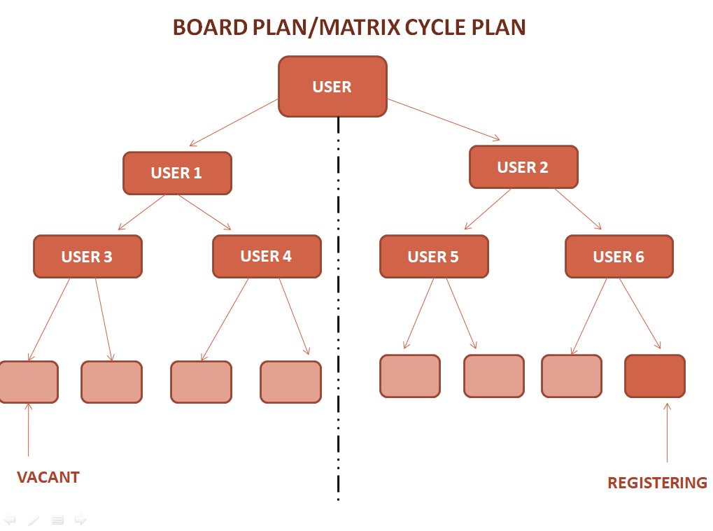 MLM - Board Plan/Matrix Cycle Plan